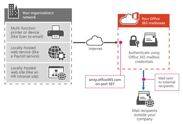 Image 1- Exchange Online SMTP Options for Devices and Applications