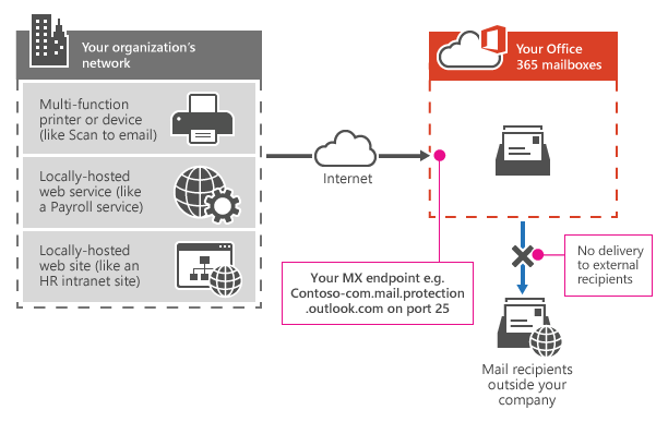 Image 2-Exchange Online SMTP Options for Devices and Applications
