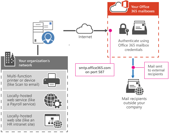 Image 3-Exchange Online SMTP Options for Devices and Applications
