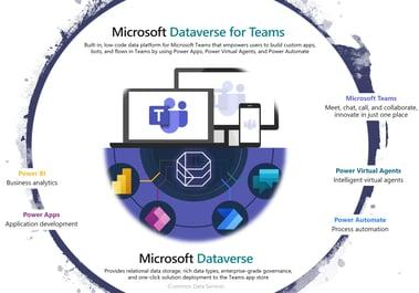 Teams dataverse