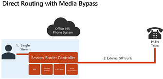 With Media Bypass (2)