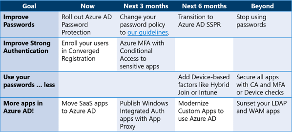 Top 10 Security Best Practices for Azure AD from Ignite