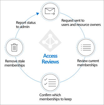 Planning access reviews