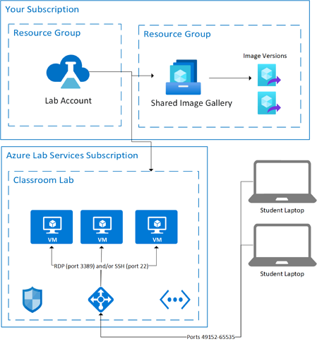 High-level view of Azure resources in a lab account