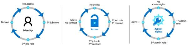 Azure Active Directory Governance