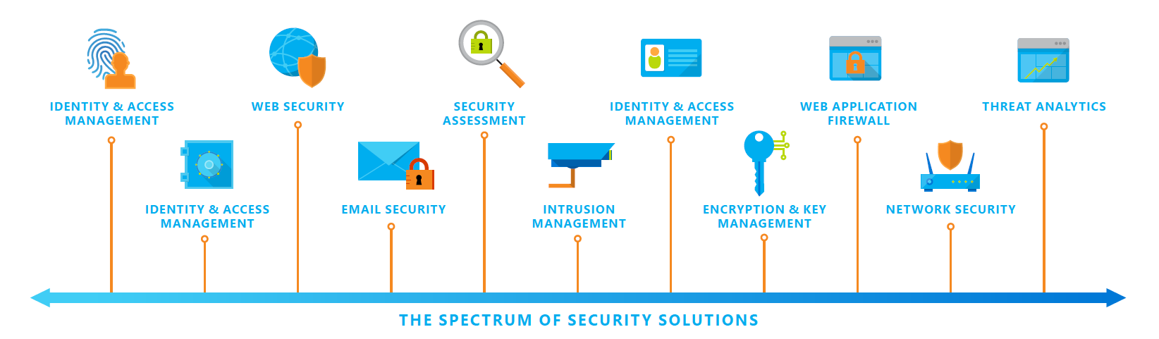 Security Considerations.png