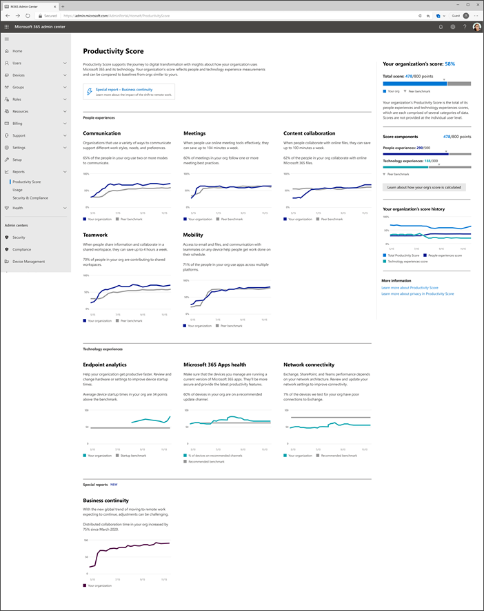 Productivity Score page in Reports.